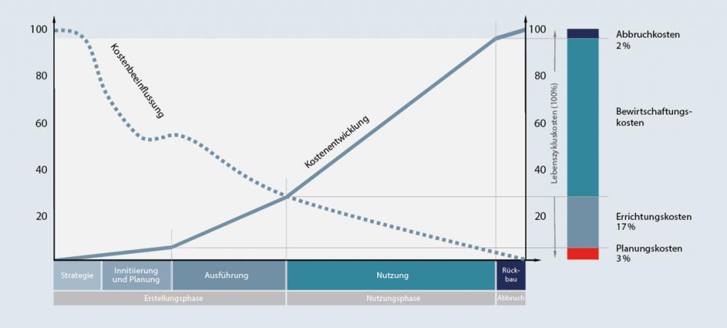 voetsch-bauen-betriebnutzung-diagramm