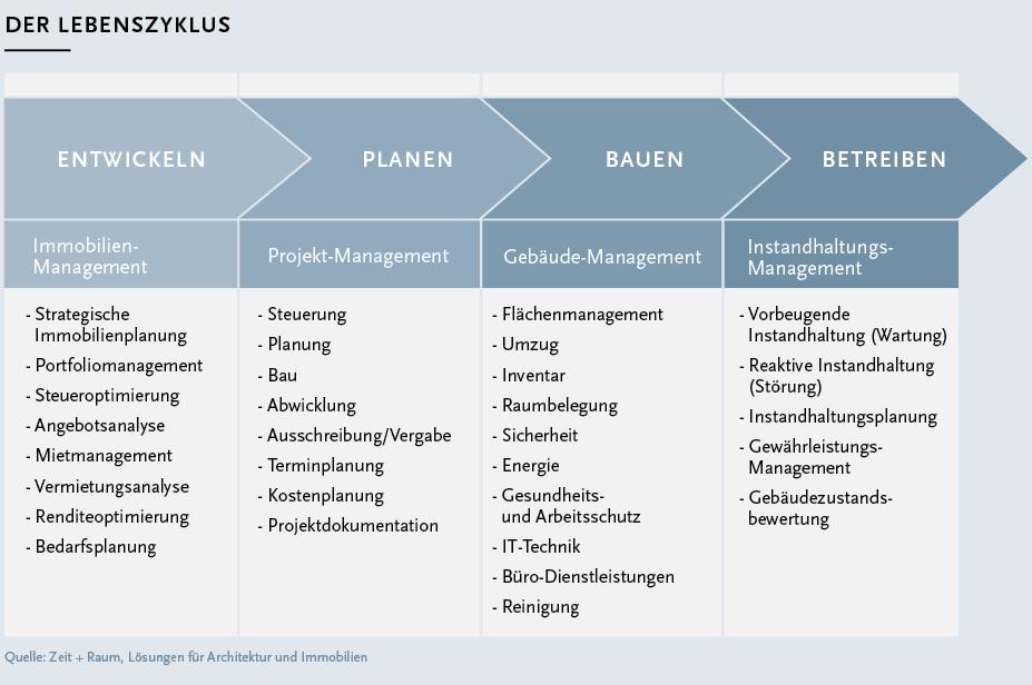 Voetsch-bauen-Betrieb+Nutzung-Tabelle